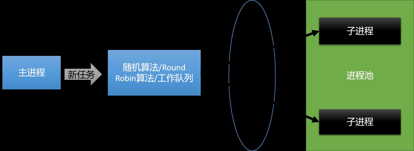 进程池模型