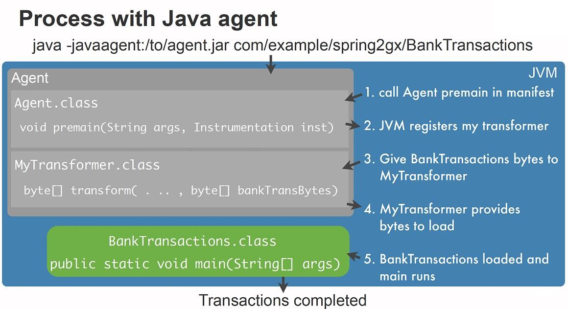 GitHub - xingziye/ASM-Instrumentation: Java bytecode