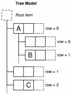 Qt4: Программирование моделей и представлений  Подробное