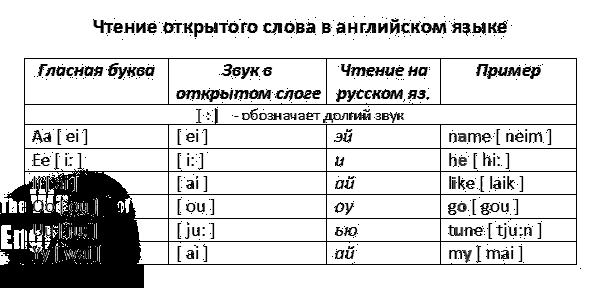 Слова на 3и4 тип чтения буквы i