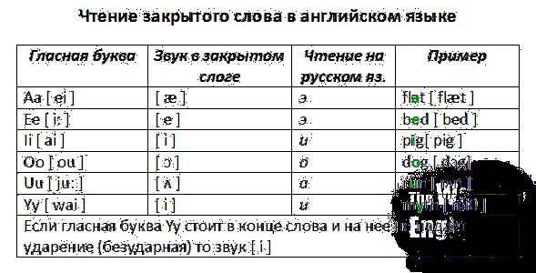 Условно-открытый тип слога (4 тип) слог считается условно-открытым, если: за гласной буквой идет буква r+гласная