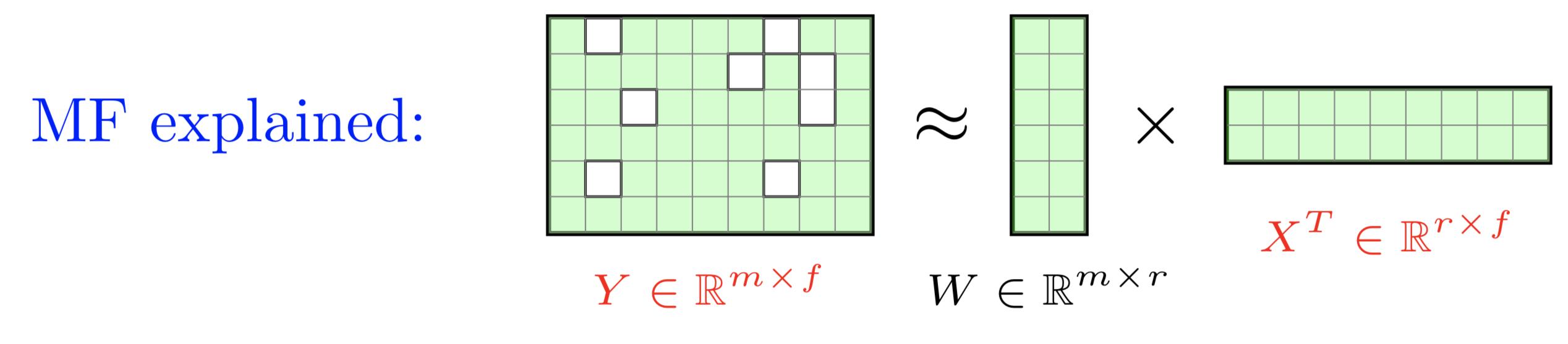 mf-explained