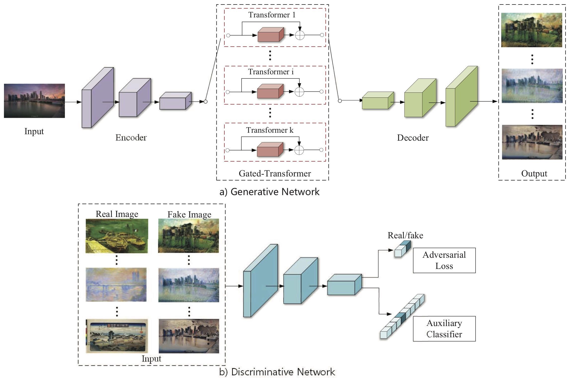 Papers With Code : Gated-GAN: Adversarial Gated Networks for