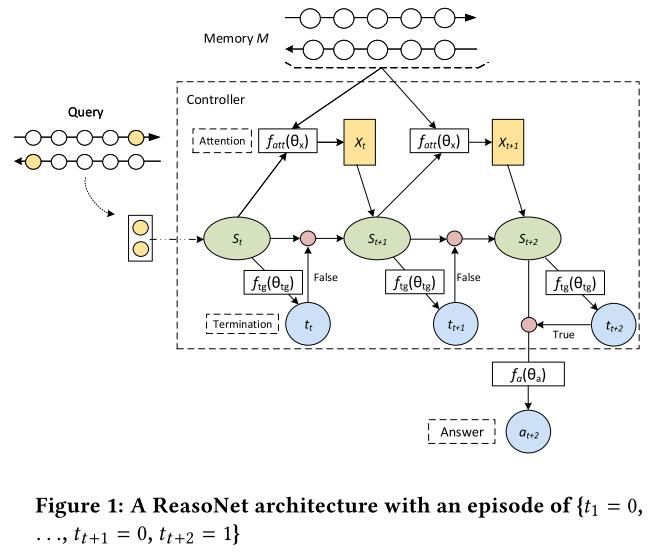 ReasoNet网络结构