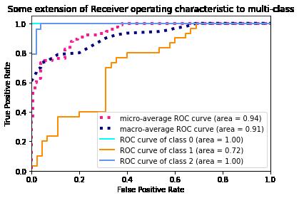 多分类的ROC曲线