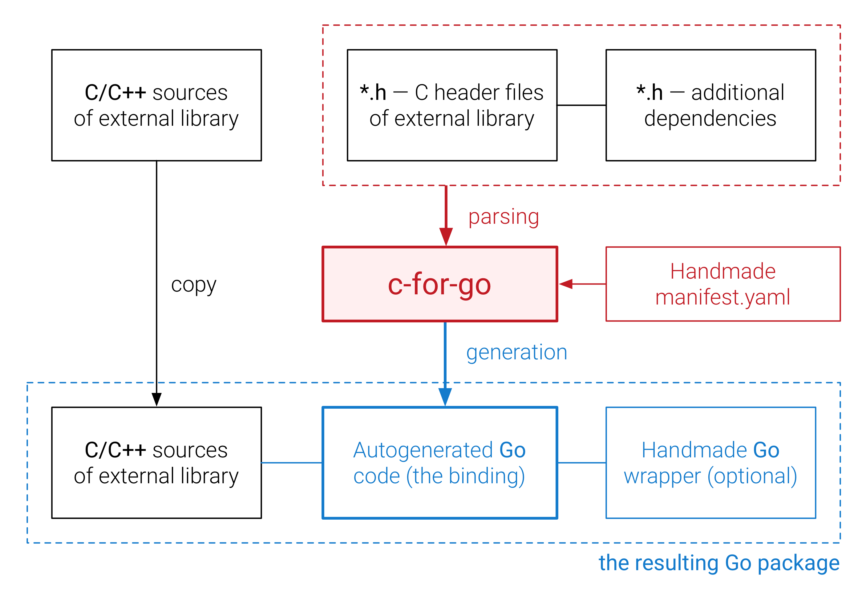c-for-go process overview