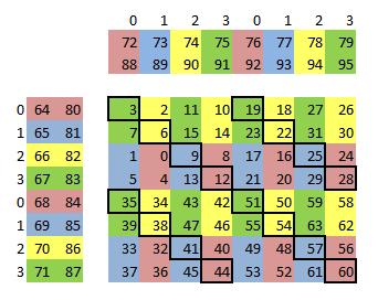 https://github.com/xldrx/maxas.wiki.fixed/blob/master/img/RegisterBanks.png
