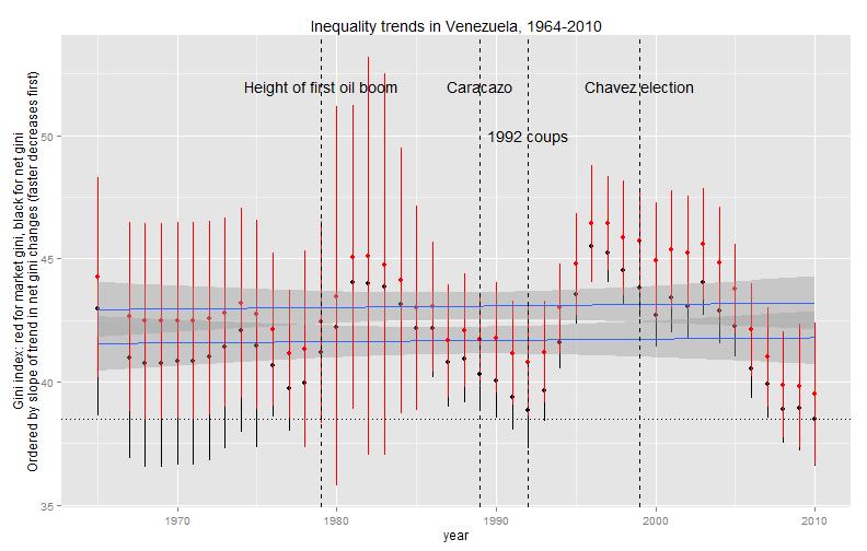 plot of chunk LongerRunVenezuelaInequality