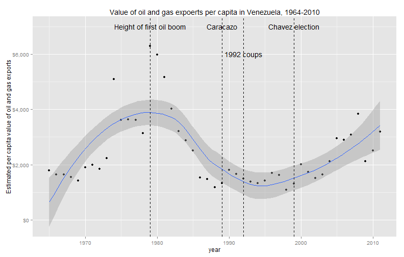 plot of chunk OilAndGasData