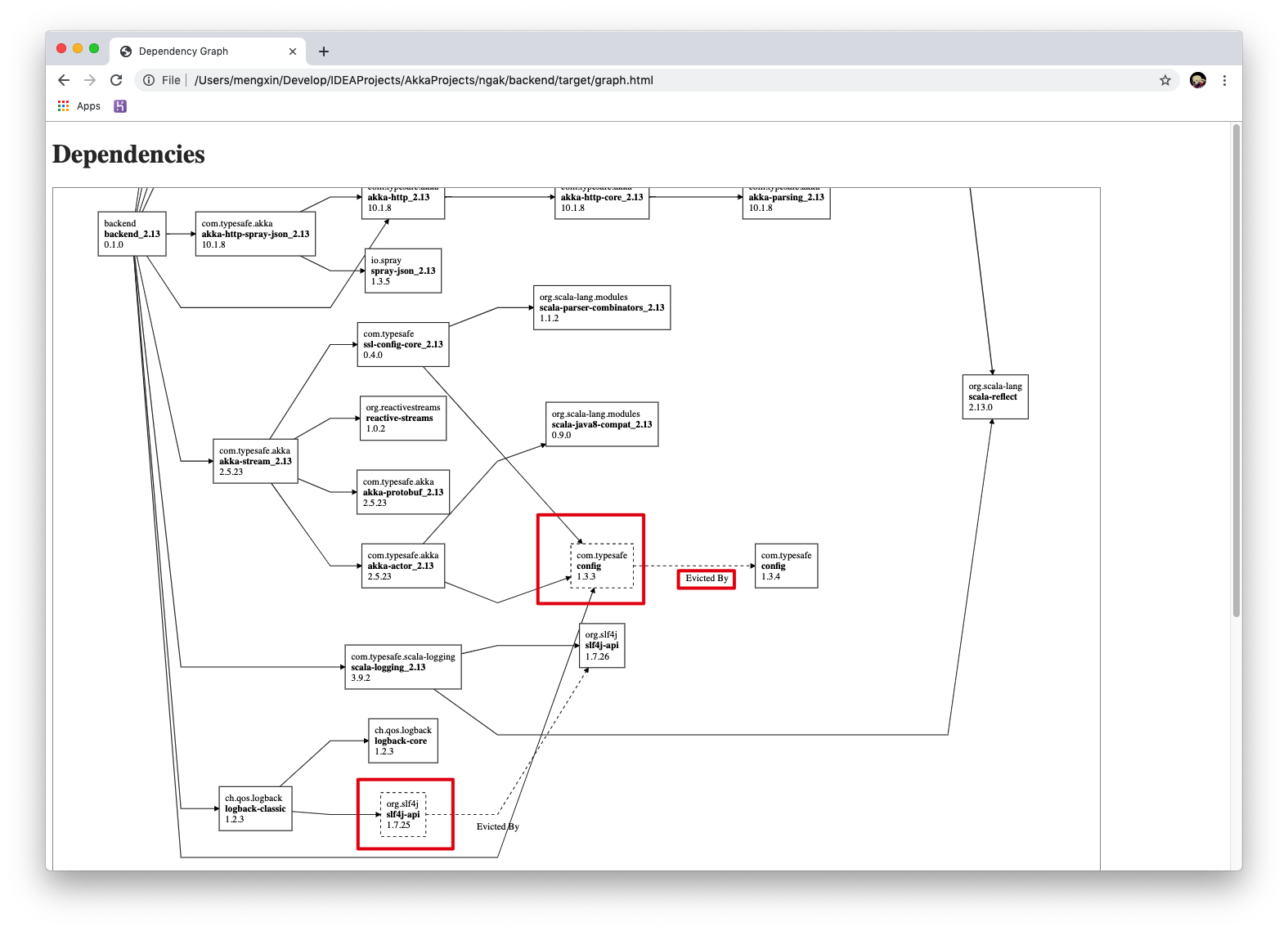 sbt dependency graph broswer image