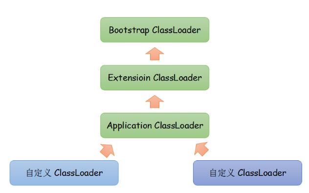 Java 双亲委派模型工作过程