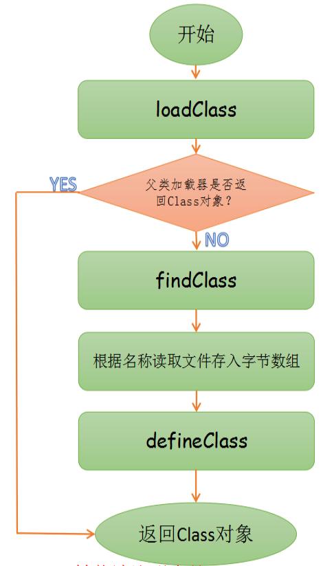 Java 类加载器调用过程