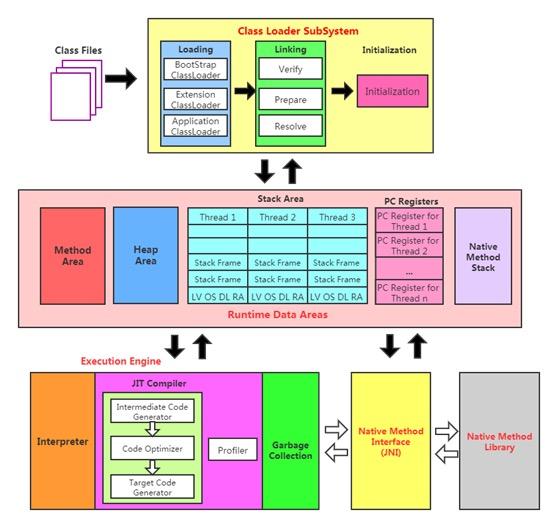 尚硅谷JVM视频教程