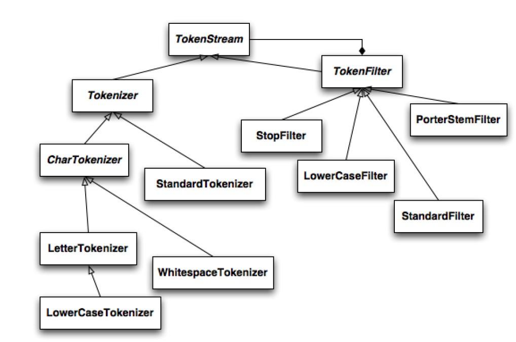 Lucene Analyzer中,Tokenizer和TokenFilter的组织架构