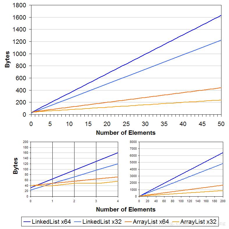 LinkedList 和 ArrayList 存储占用空间比