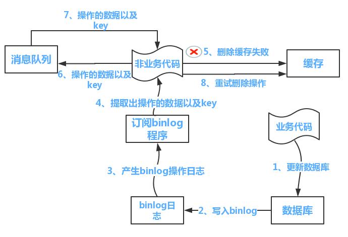 canal 订阅 binlog 保证一致性