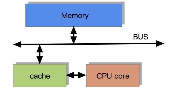 CPU 高速缓存执行技术的流程