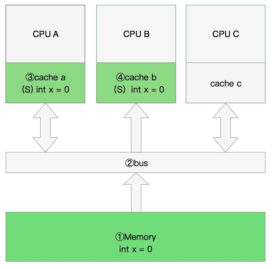 CPU双核读取