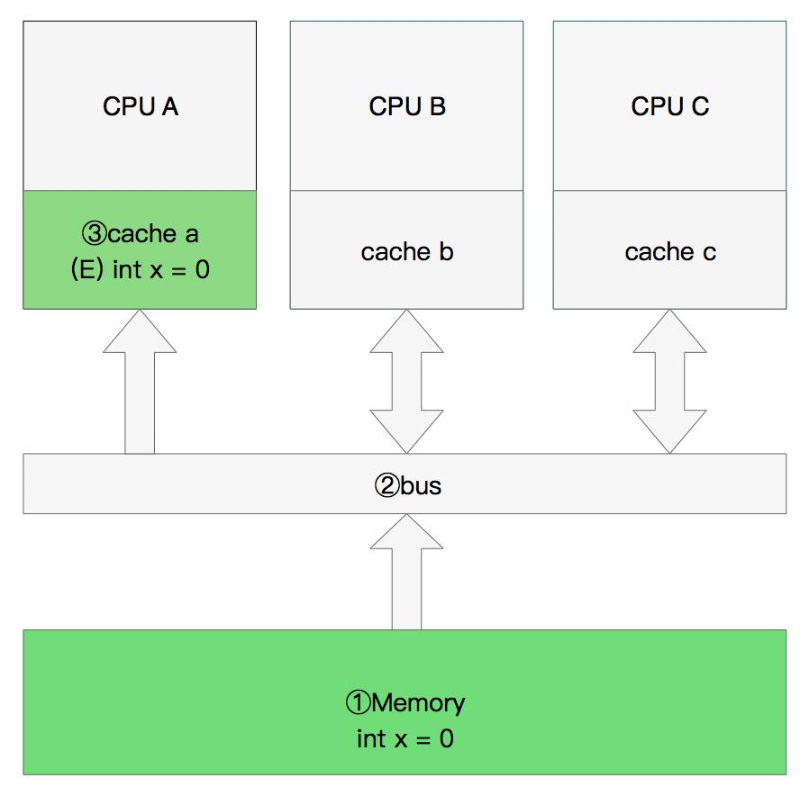 CPU单核读取