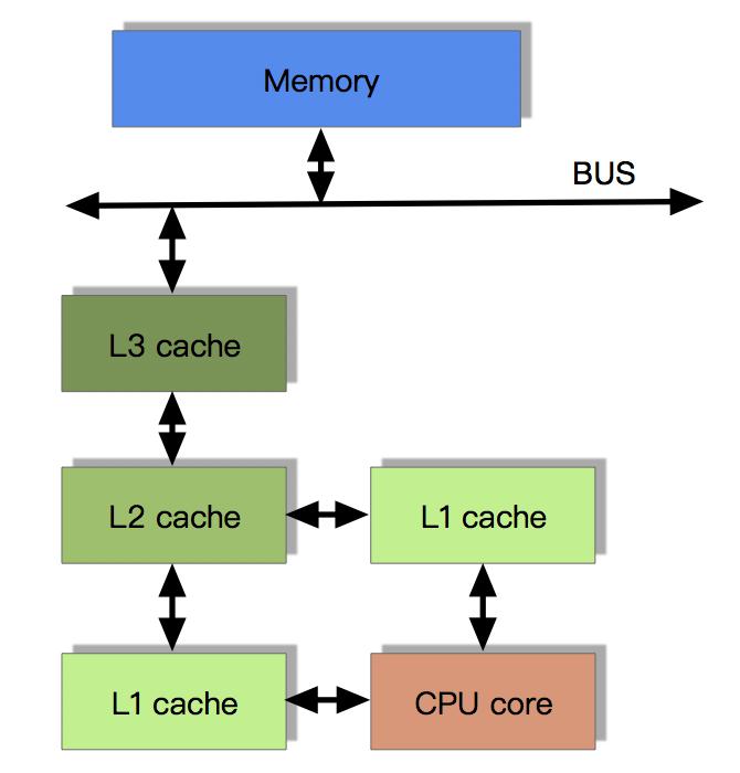 CPU 的多级缓存结构