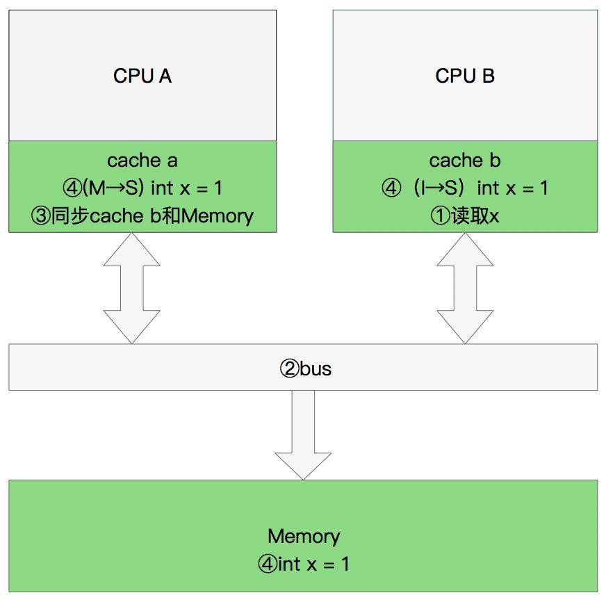 CPU同步数据