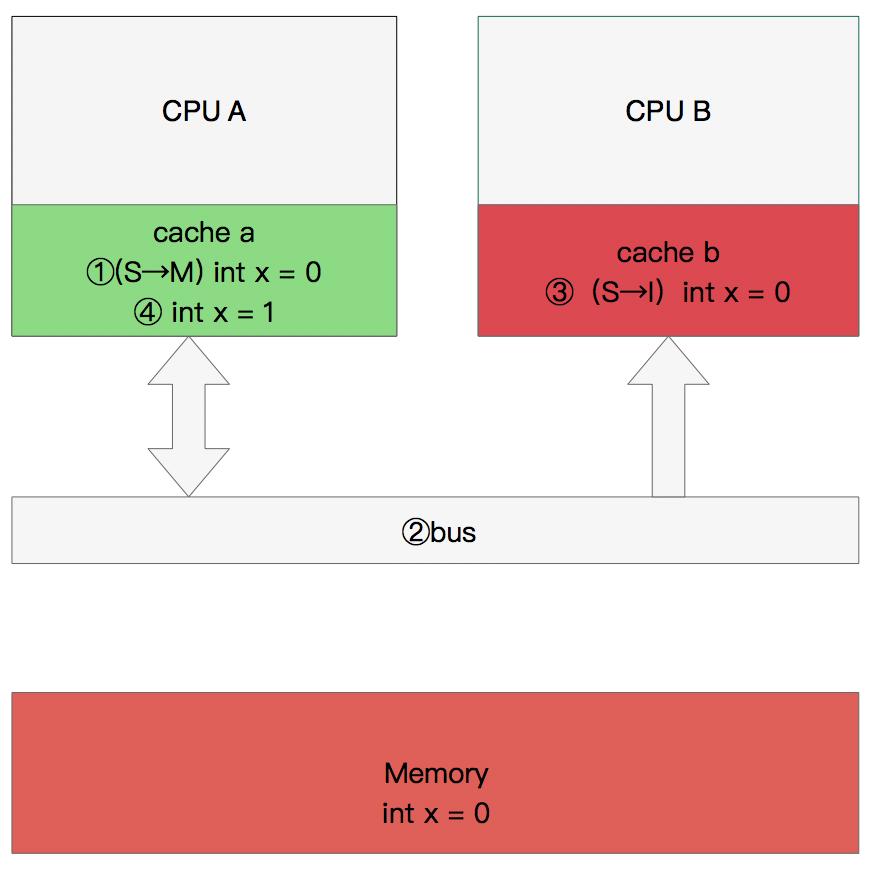 CPU修改数据