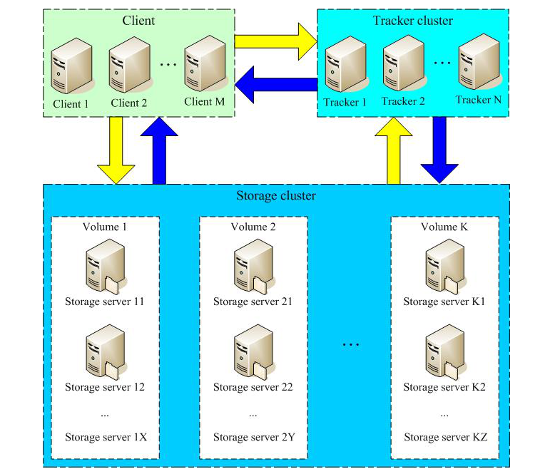FastDFS系统结构图