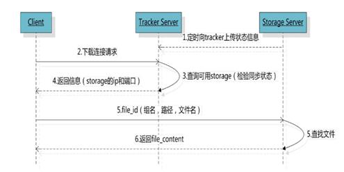 FastDFS下载文件交互过程