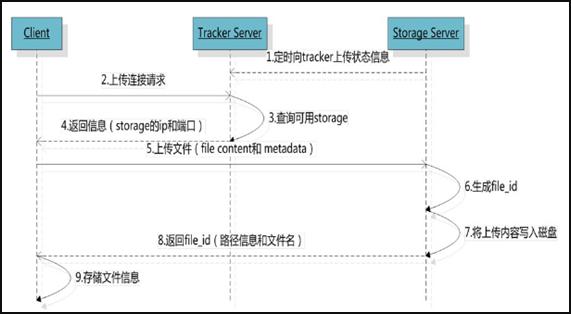 FastDFS上传文件交互过程