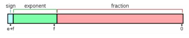 CPU 表示浮点数的组成