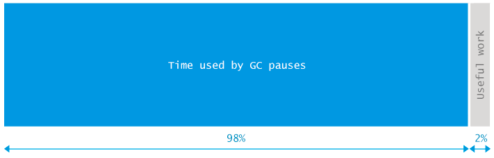 Time used by GC pauses