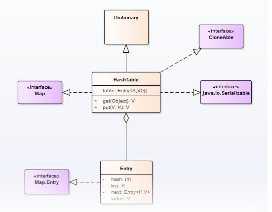 Java 中的 Hashtable 类结构图