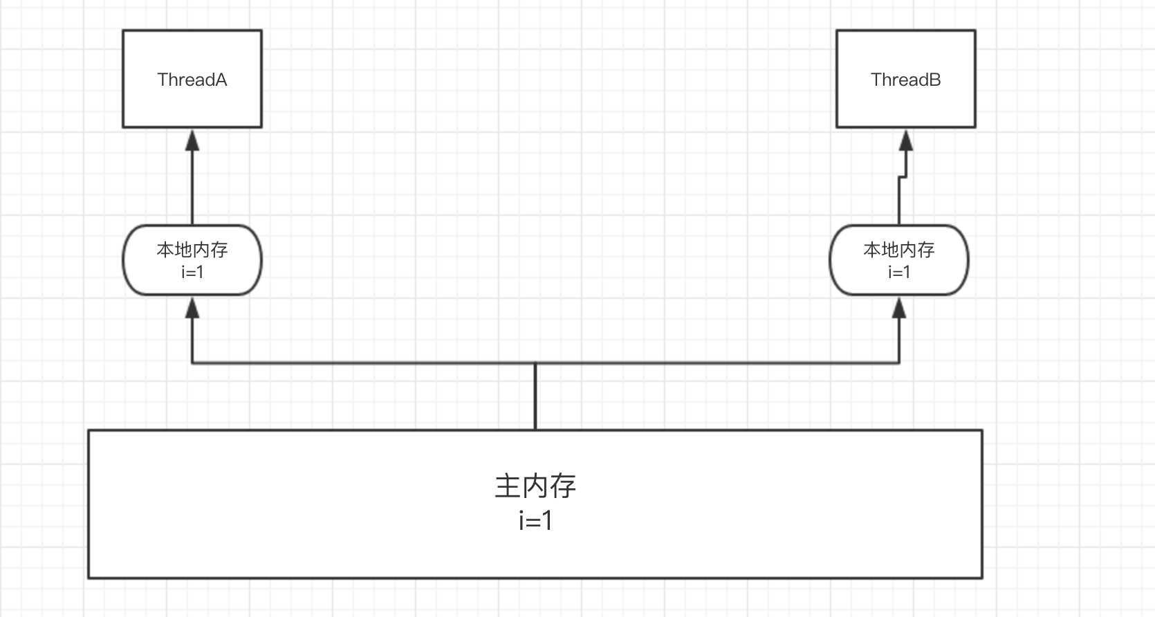 java 线程内存模型