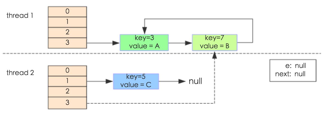 HashMap 引发的死循环问题