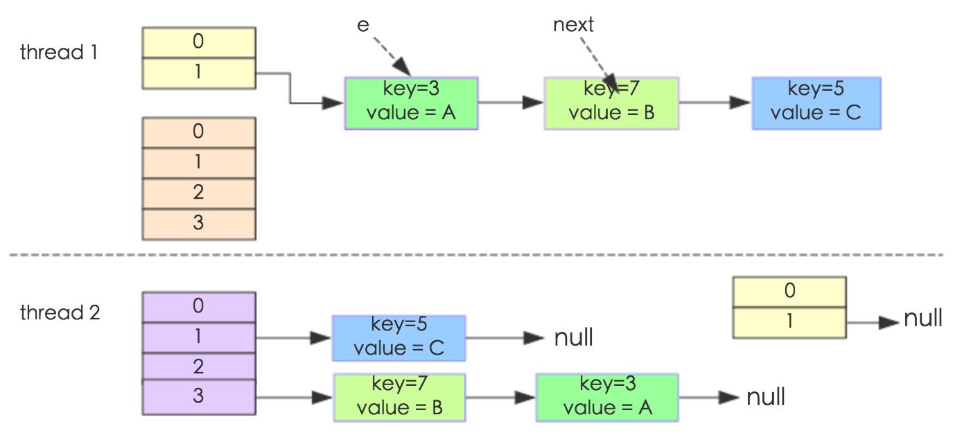 JDK 1.7 HashMap 引发的线程安全问题
