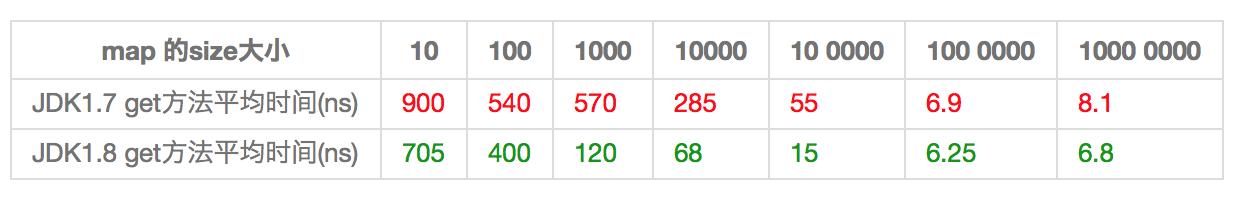HashMap 在JDK1.8与JDK1.7的性能测试对比