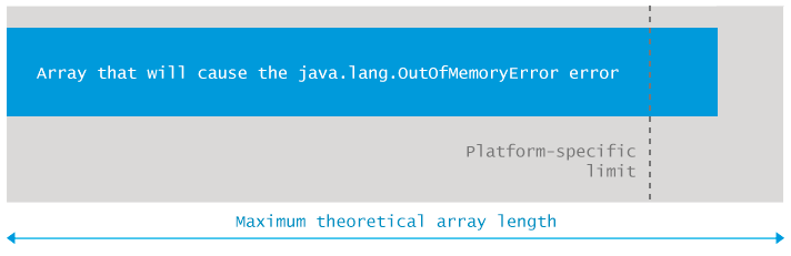 java.lang.OutOfMemoryError: Requested array size exceeds VM limit