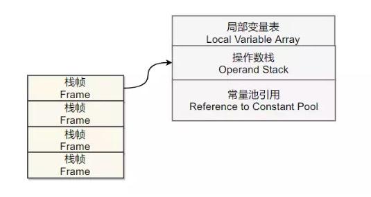 从 i++ 和 ++i 说起局部变量表和操作数栈