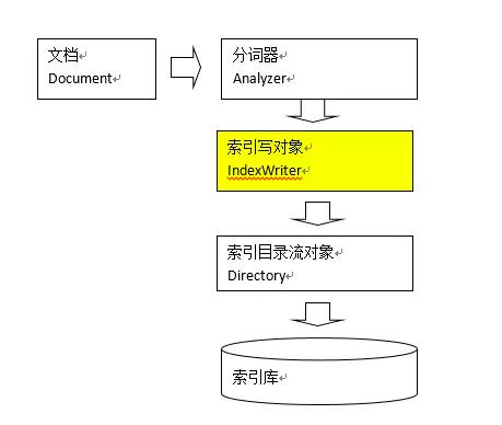 IndexWriter 创建流程