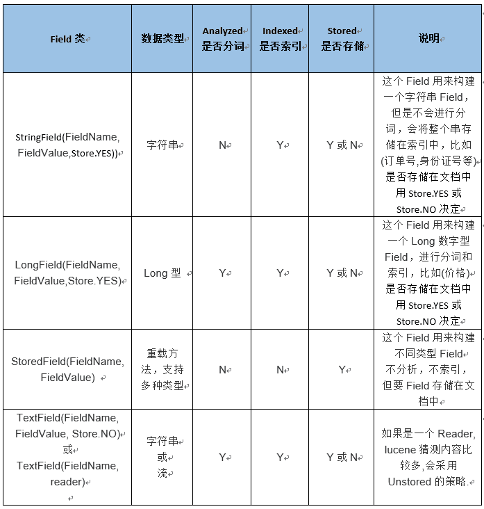 Field 常用类型