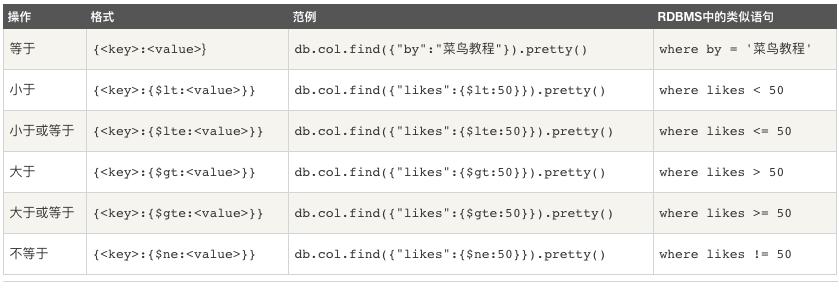 MongoDB 的 Java 检索条件用法