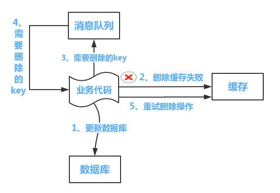 使用重试机制保证缓存数据库一致性问题!