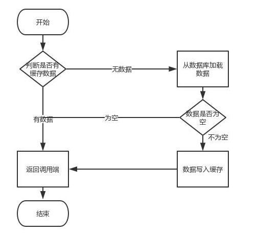 电商系统 Redis + DB 的架构图!