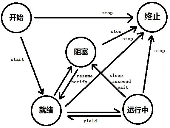 线程状态转化图