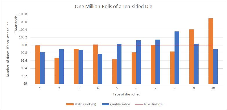 a stupid chart