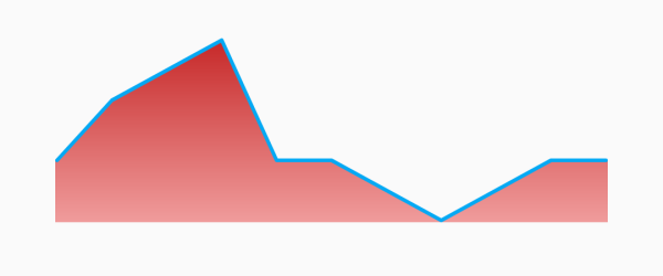 Flutter Sparkline Charts