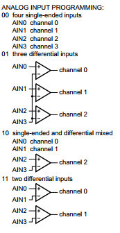 Channel selection