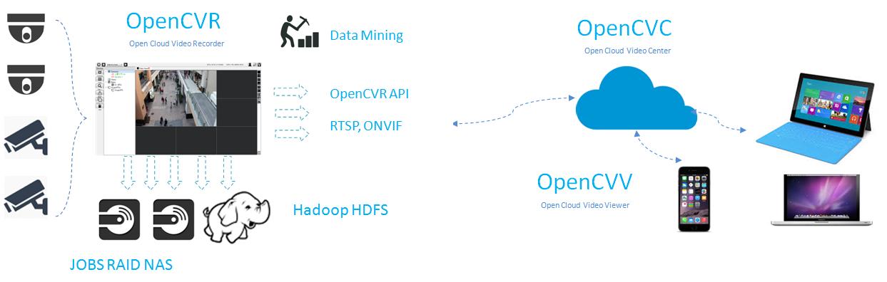 GitHub - doksec/opencvr: OpenCVR(Cloud Video Recorder