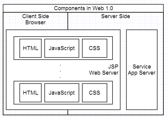 components in web1.0.png