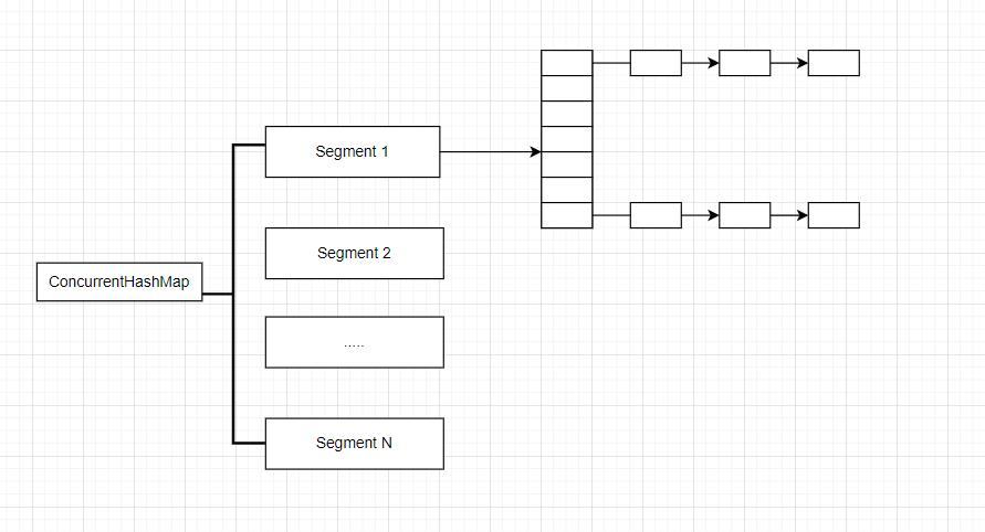 ConcurrentHashMap结构